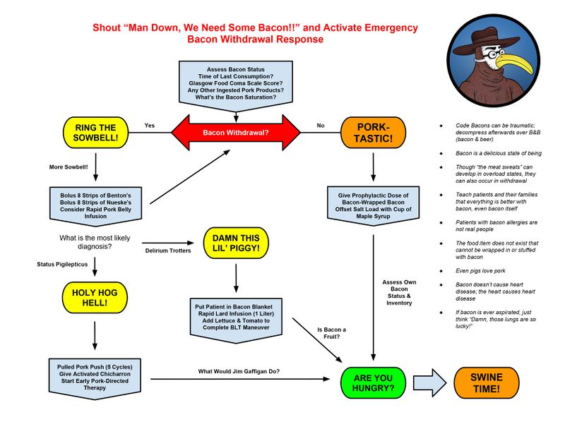 2015 ACLS Bacon Withdrawal Algorithm.jpg