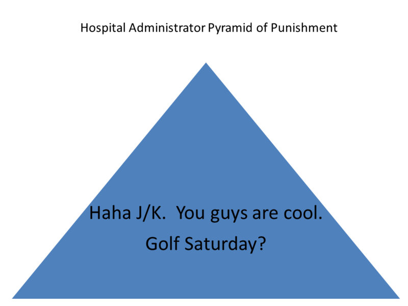 Hospital Administrator Pyramid of Punishment.png