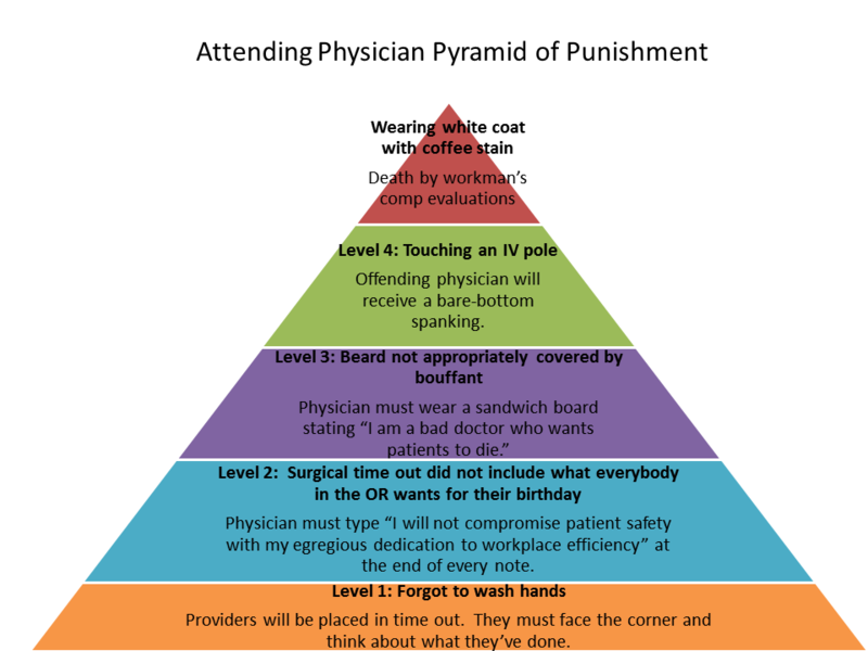 Attending Physician Pyramid of Punishment.png